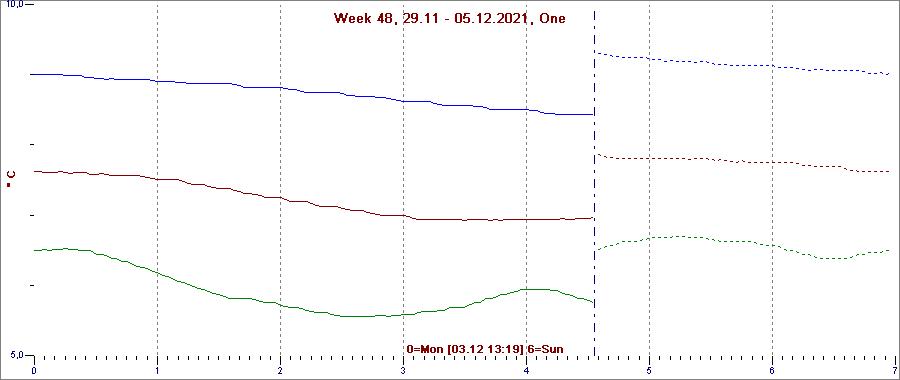 Temperatura z tygodnia